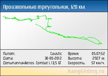 2012-06-30: Произвольный треугольник, 120 км. Дельтаплан: Aeros Combat L 13,5 GT