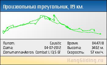 2012-07-04: Произвольный треугольник, 120 км. Дельтаплан: Aeros Combat L 13,5 GT