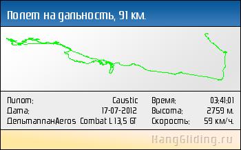 2012-07-17: Полет на дальность, 91 км. Дельтаплан: Aeros Combat L 13,5 GT