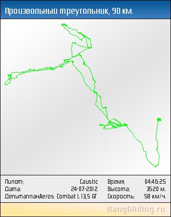 2012-07-24: Произвольный треугольник, 91 км. Дельтаплан: Aeros Combat L 13,5 GT
