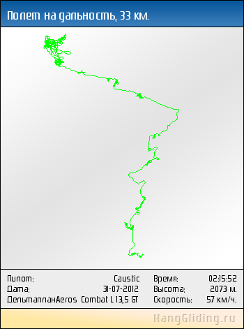2012-07-31: Полет на дальность, 34 км. Дельтаплан: Aeros Combat L 13,5 GT